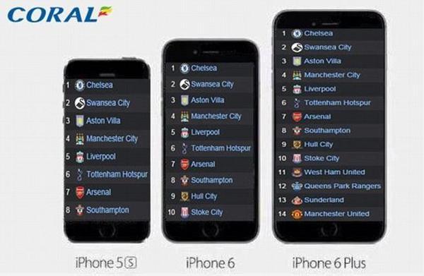 Bigger screen of iPhone 6 Plus has enough room to…